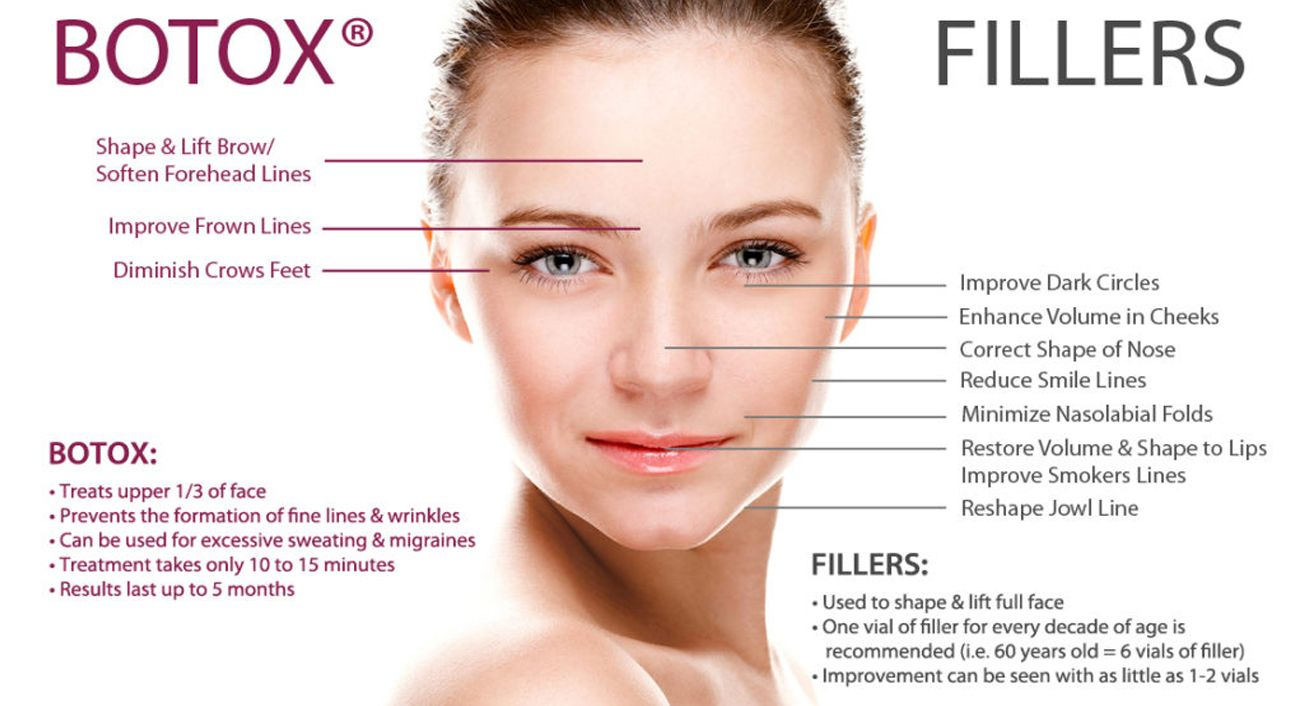 Botox and Fillers in Gurgaon | Dermal Fillers Treatment Cost